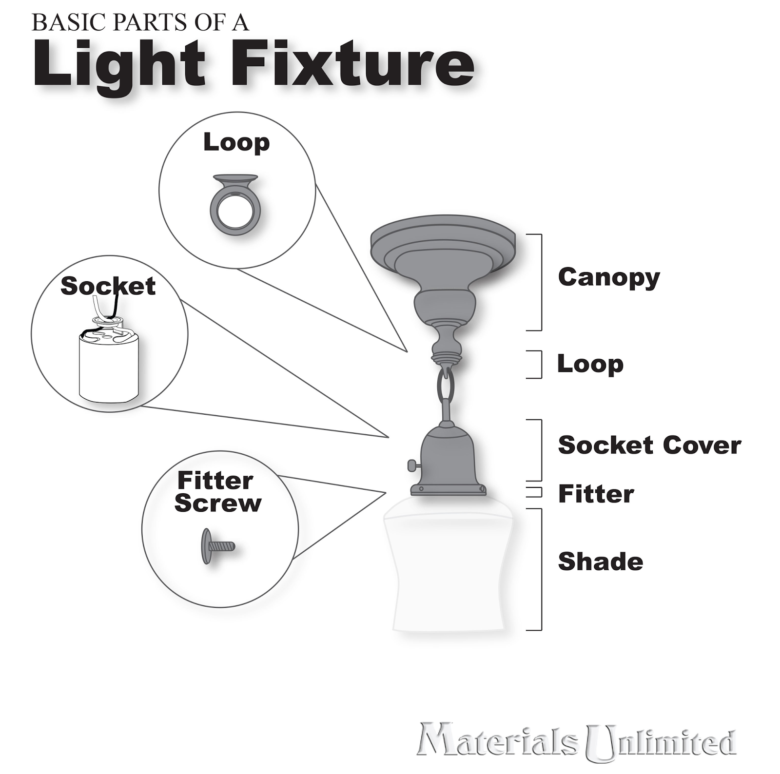 Basic parts of a light fixture made easy in this diagraminfographic basic parts of a light fixture made easy in this diagraminfographic light arubaitofo Gallery