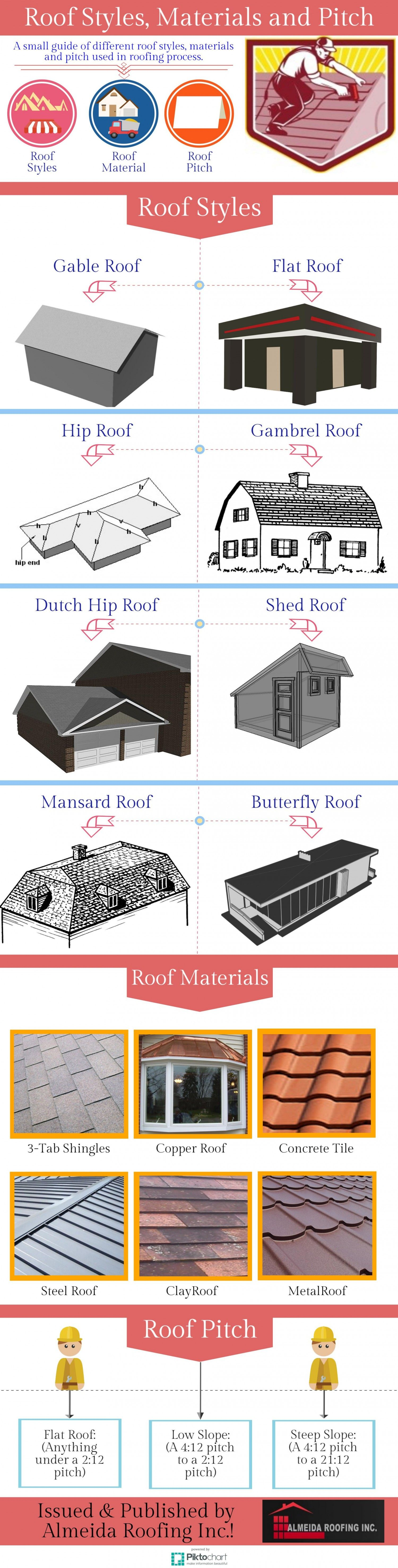 Roof styles materials and pitch info graphics to show different