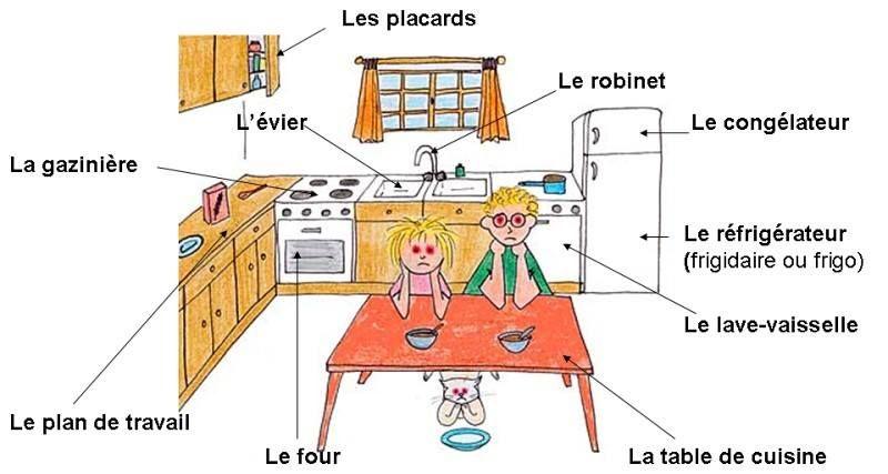 French Language Kitchen Vocabulary Cheat Sheet Polyglot French