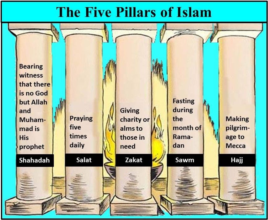 The Five Pillars of Islam- acts of worships every Muslim must ...
