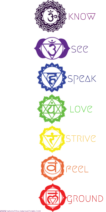 Get Your Self Esteem On Blog Tattoo And Chakra