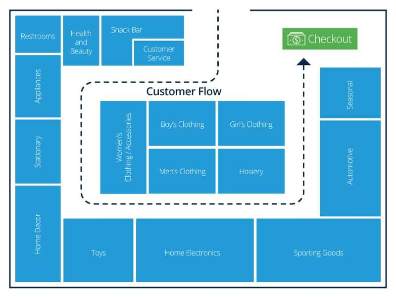 Retail Store Layout Design And Planning Smartsheet Retail Store Layout Grocery Store Design Store Layout