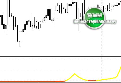 Форекс индикатор trend swatch forex ru candlestick