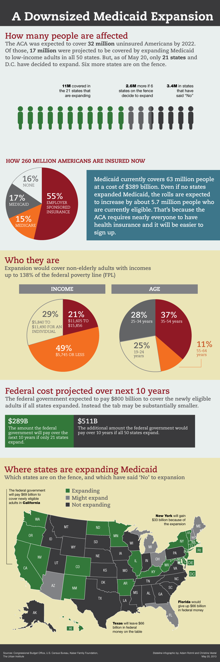 Medicare Expansion Medicaid Healthcare Infographics Health