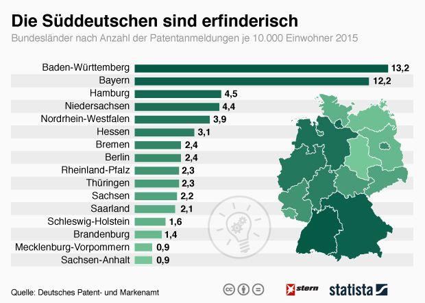 Baden Wurttemberg Ist Deutschlands Patent Hochburg Infografik