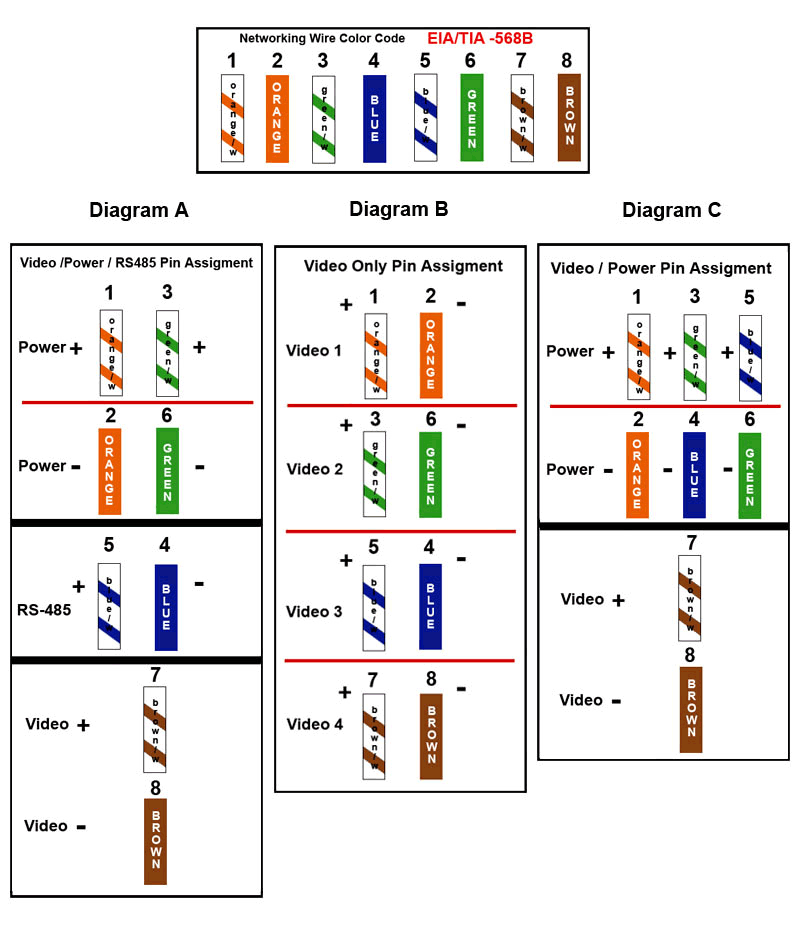 cat 5       wiring       diagram      smallpox virus   88 subaru rx turbo   giroux hip check        cat5