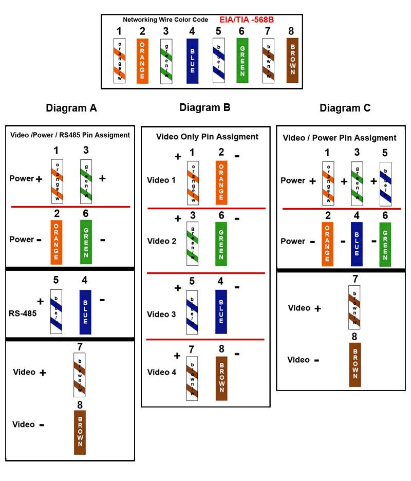cat 5 wiring diagram | smallpox virus , 88 subaru rx turbo , giroux hip  check ,