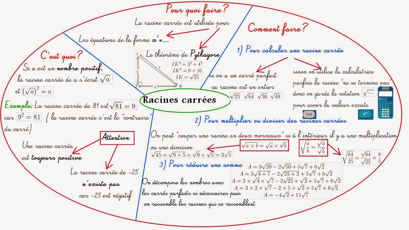 Cours De Mathematiques En Mandala Carte Mentale Calcul Troisieme Geometrie