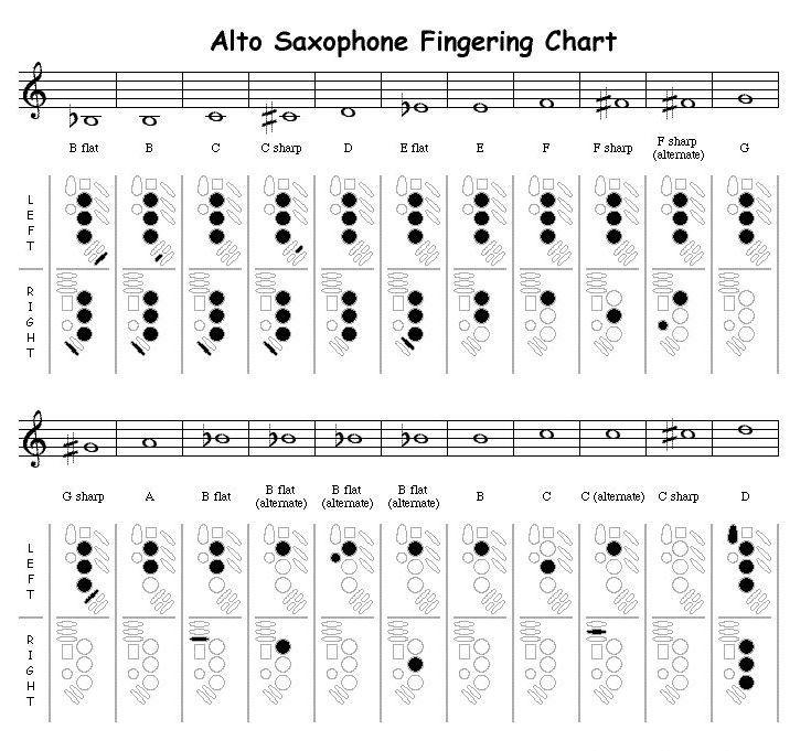 Saxophone Fingering Chart  Music  ClarinetFluteSaxophone Oboe
