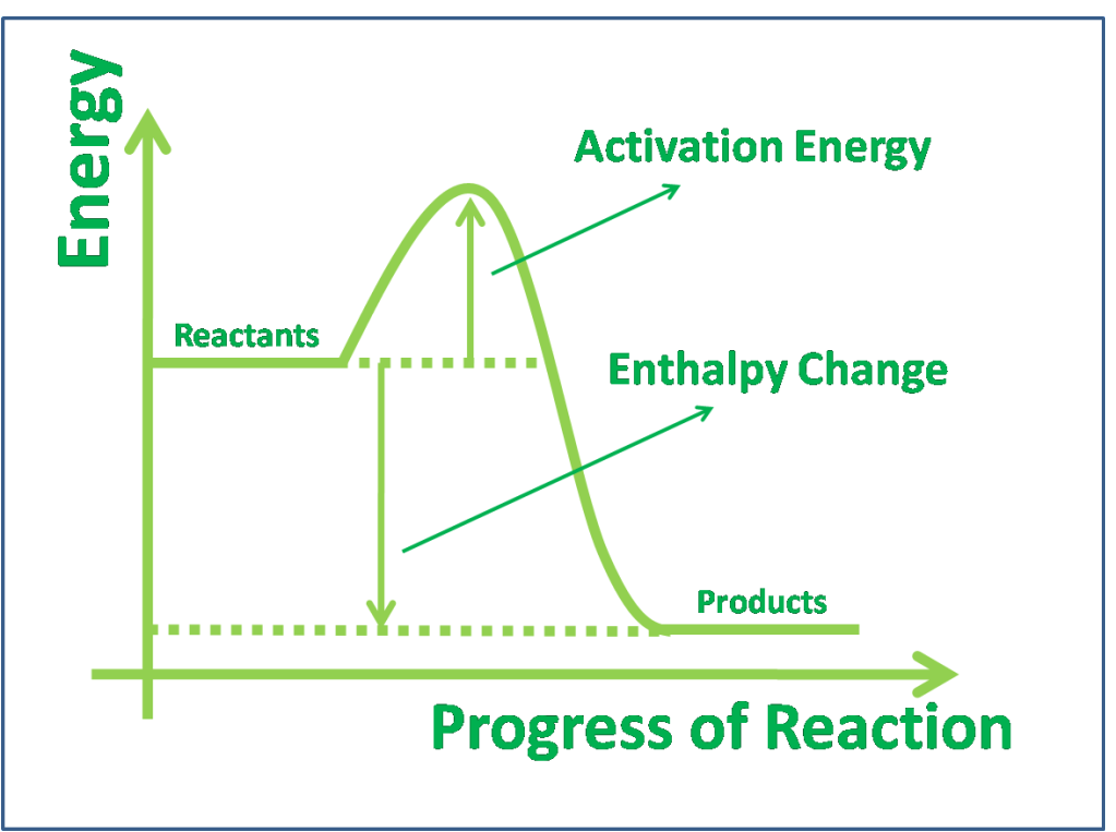 Exothermic Energy Diagram