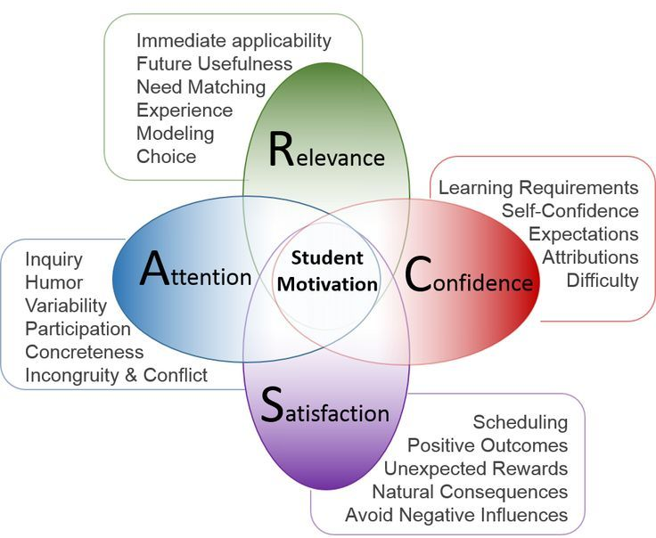 Arcs Model Instructional Design Online Teaching Teaching