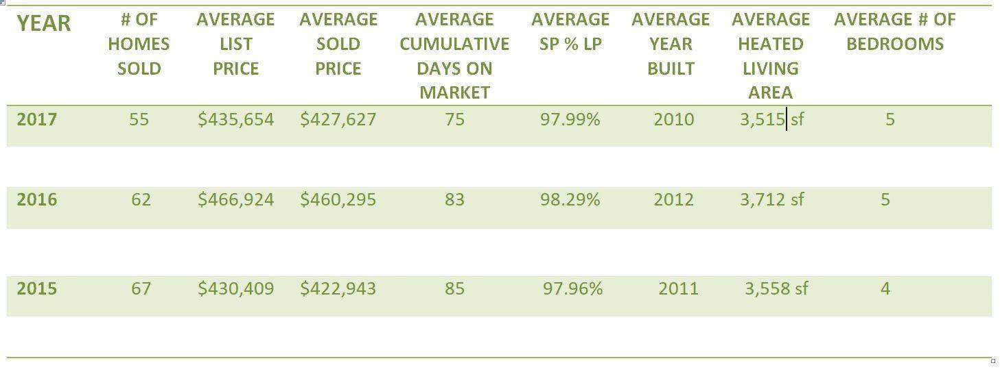 Cureton in waxhaw nc home sales update 20152017