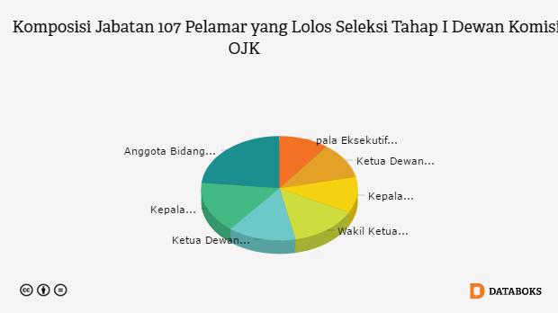 107 Pelamar Lolos Seleksi Dewan Komisioner Ojk Tahap I Databoks Komposisi Keuangan Penuaan