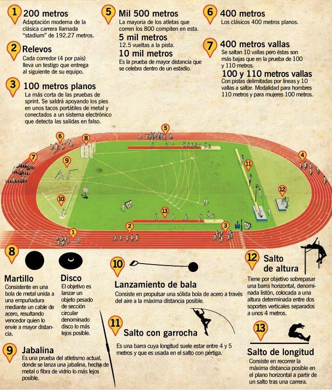 Bitacora Electronica Atletismo Pista De Atletismo Pistas De Atletismo Atletismo