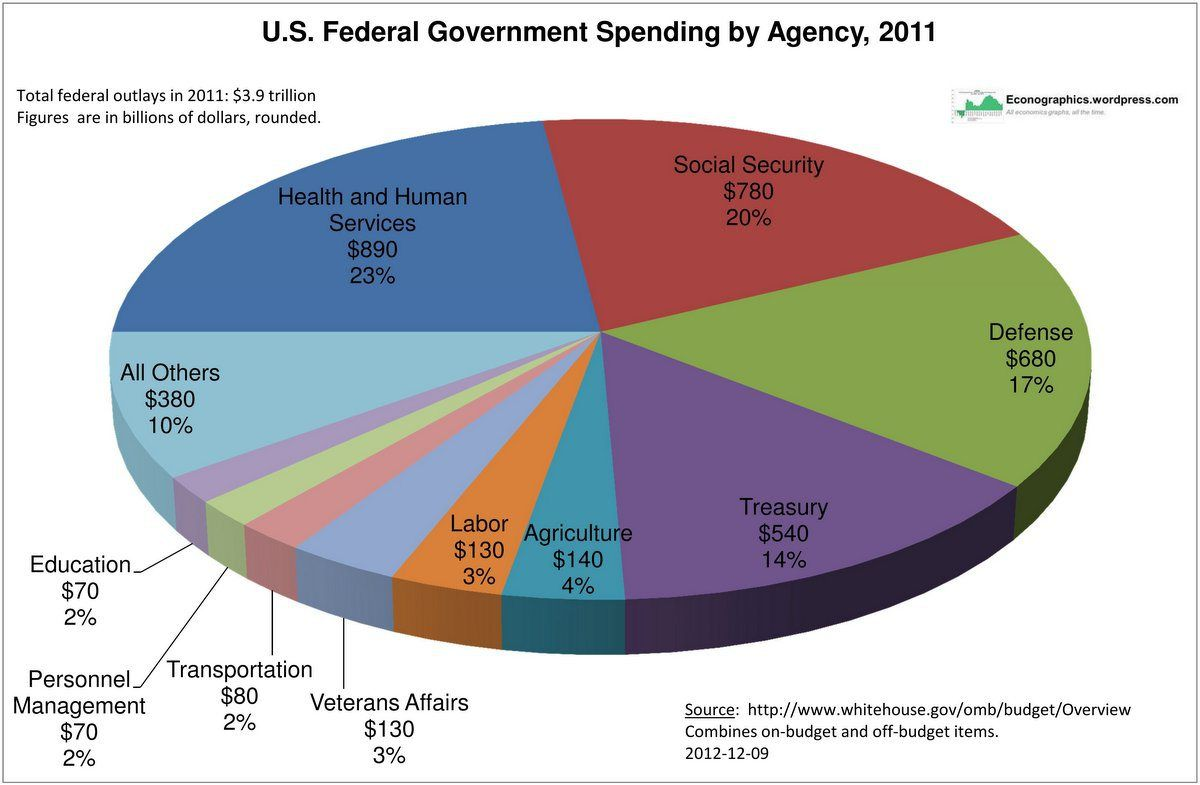 Federal Government Spending by Agency Government