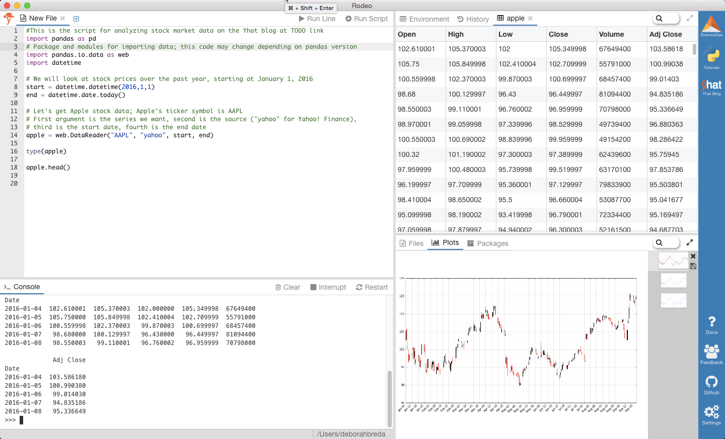 The5 An Introduction To Stock Market Data Analysis With Python Part 1 Stock Market Data Stock Market Stock Data