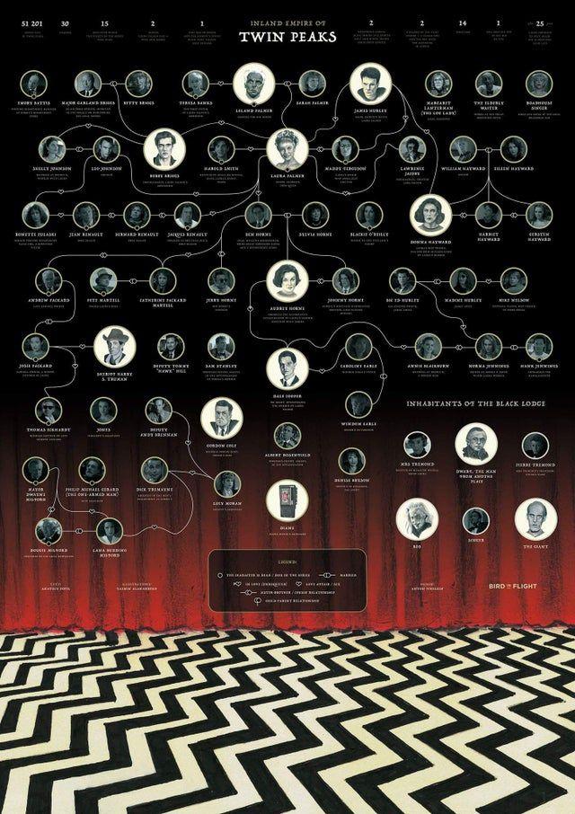[All] Twin Peaks chart! - twinpeaks