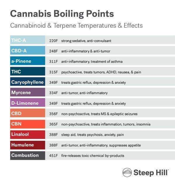 These should help you distinguish the temperature at which you'd like to cook your #weedbutter. Remember, if the chemical boils it vaporizes and evaporates out of your #cannabutter! So monitor the temperature with a thermometer and customize your #edibles.