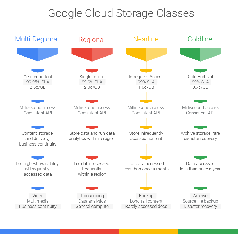 Google announces low latency cold storage Coldline in