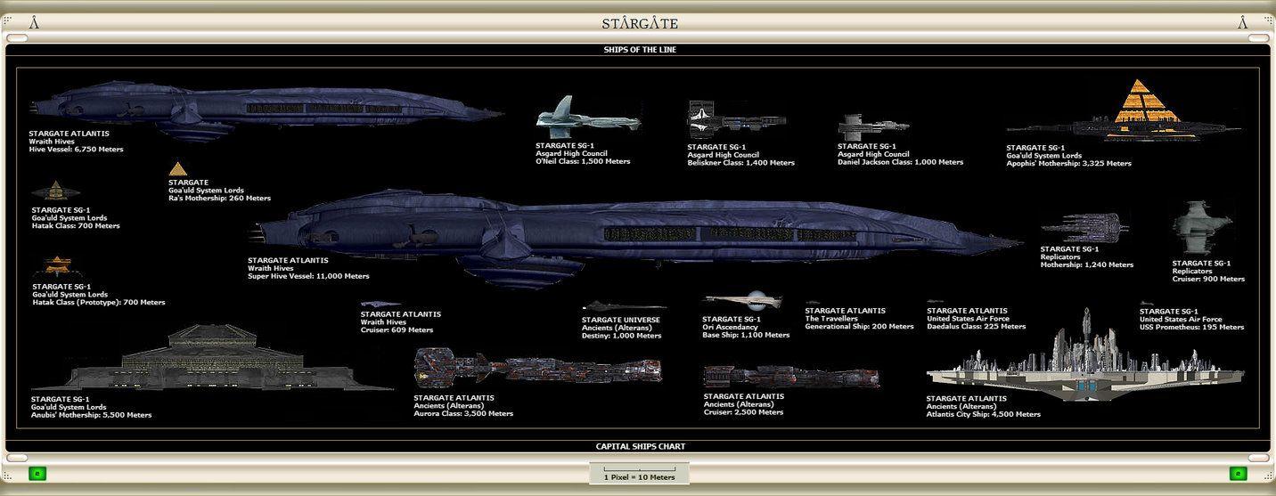 Stargate ships size