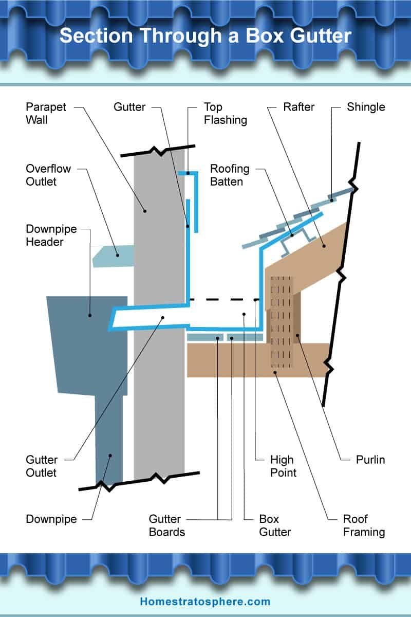 The 17 Parts Of A Roof Gutter Illustrated Diagrams In 2020 Gutter Roof Architecture Sketch