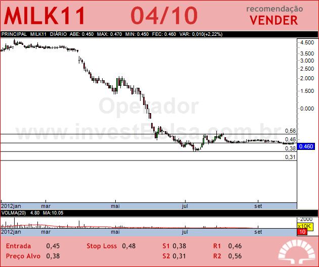 LAEP - MILK11 - 04/10/2012 #MILK11 #analises #bovespa