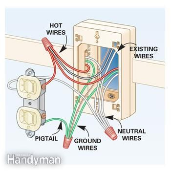 how to add outlets easily with surface wiring diagram, box and on GFCI Receptacle Wiring-Diagram for how to add outlets easily with surface wiring the family handyman · electrical wiring diagramelectrical at Electrical Outlet Remote Control