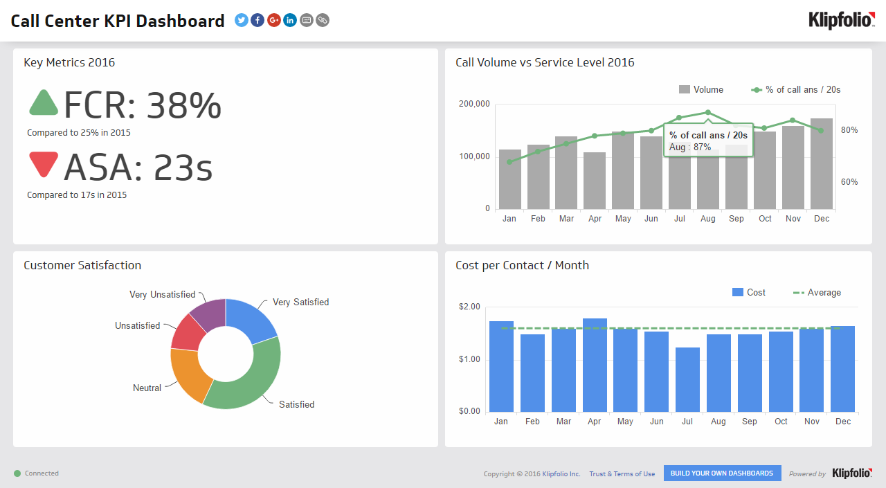 Call Center Dashboard Examples KPI Dashboard Excel