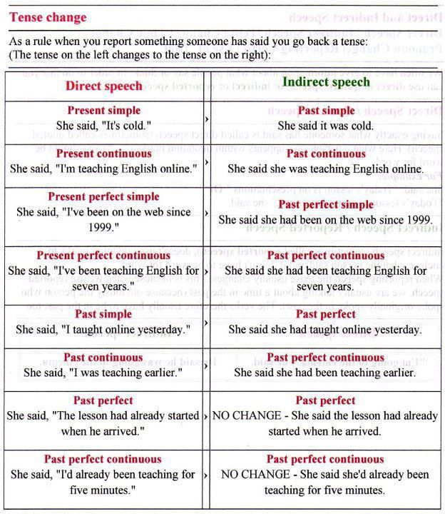 REPORTED SPEECH | Reported speech, English grammar rules ...