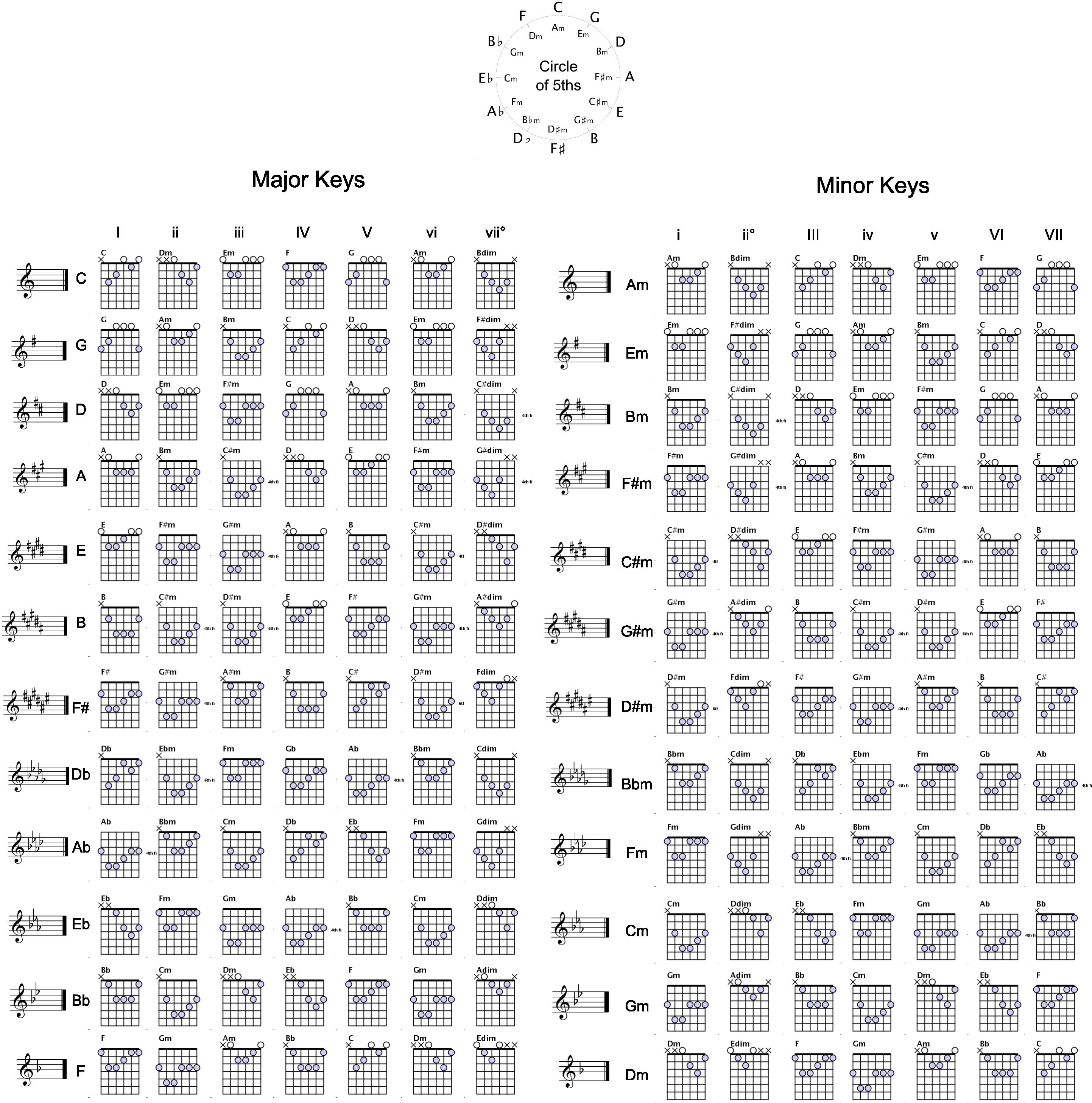 Corrected Chord Chart + Circle of Fifths Guitar chords