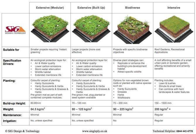 Green Roof Types And Weight Comparison Guide Click For Pdf Download Green Roof Green Roof Benefits Roof