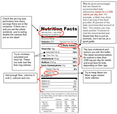 Tips on How to Read Food Label for Weight Loss