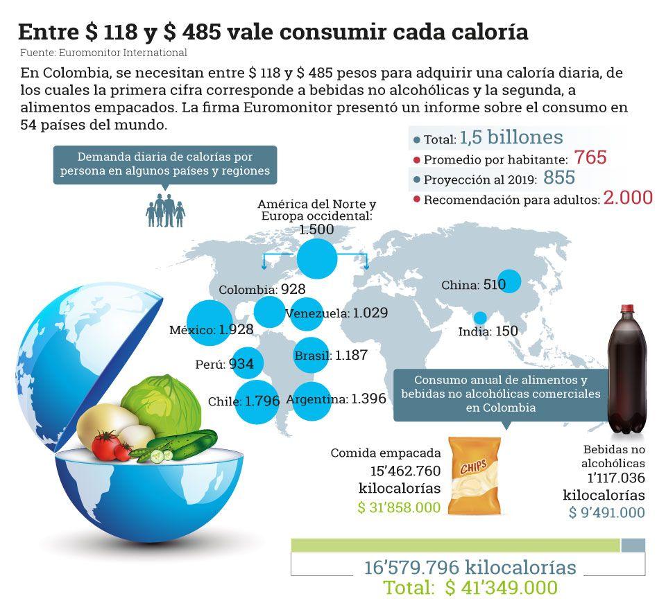 Demanda diaria de calorías por persona en algunos países http://www ...
