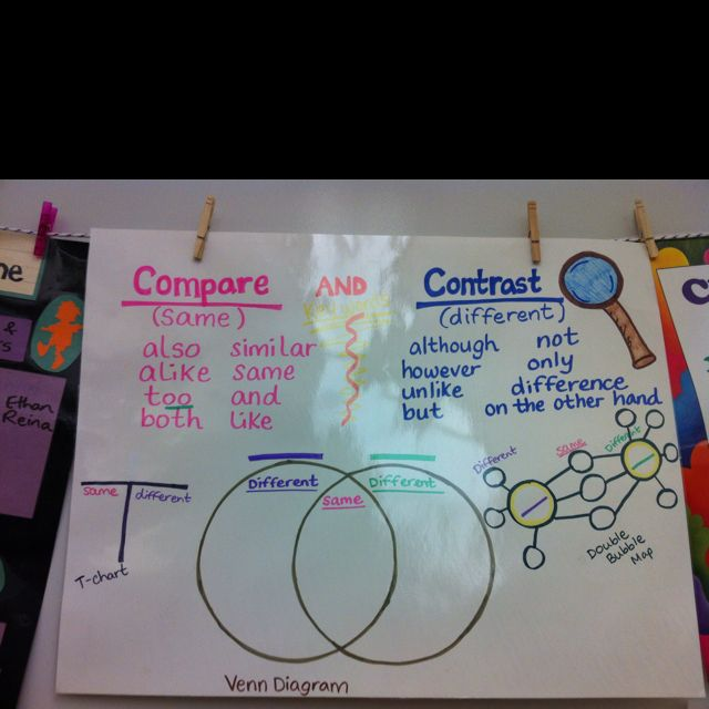 9.Compare and contrast anchor chart (use double bubble chart to differentiate for higher level learners)