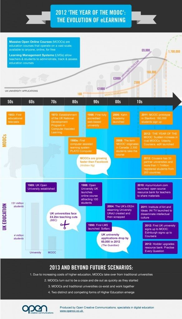 Cfhe12 Oped12 Who Knows The Future A Quest On The Future Of Higher Education Moocs Educational Infographic Education