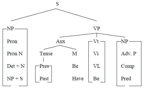 How To Draw Tree Diagram Awin Language Tree Diagram Tree Drawing Diagram