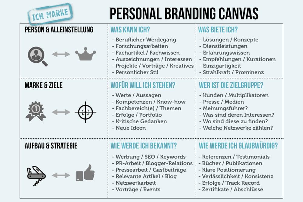 Personal Branding Karriere Per Eigenmarke Personal Branding Beruflicher Werdegang Karriere