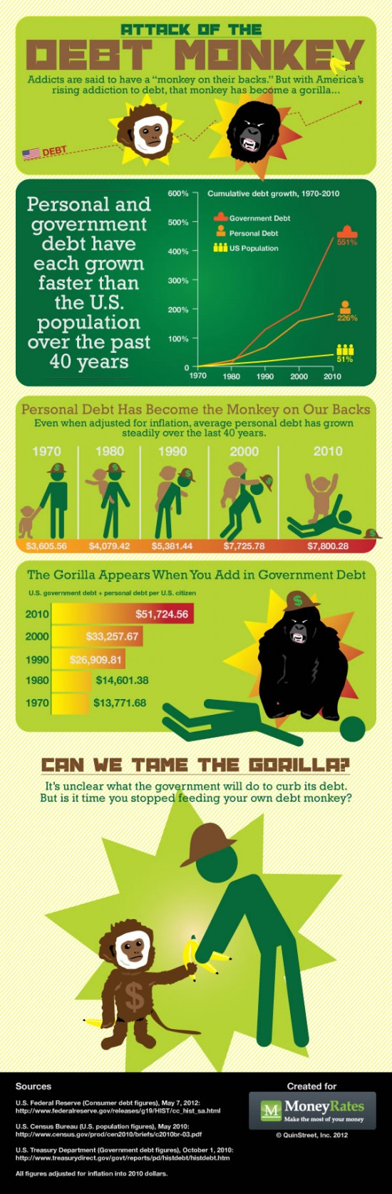 INFOGRAPHIC: ATTACK OF THE DEBT MONKEY    This MoneyRates.com infographic examines how this #debt burden weighs on #America like a monkey on its back.