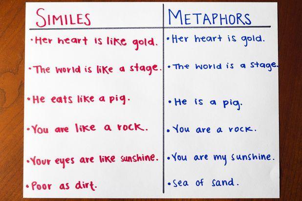 Fun Simile Metaphor Activities Similes Metaphors Teaching