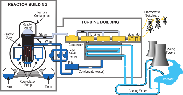 How a Nuclear Power Plant Works? - Electrical Engineering Updates ...