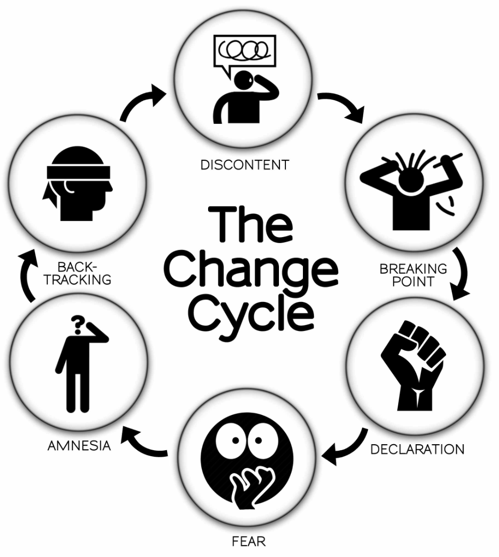 Change Cycle » Transformation Coaching