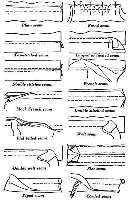 Sewing Seams and Seam Finishes 1   Beginner\'s Guide   Pinterest