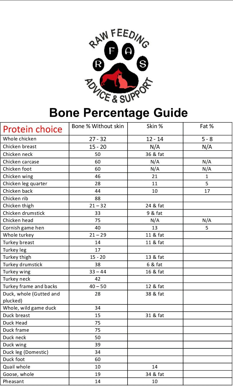 Bone Percentage Made Easy Raw Feeding Advice And Support Raw