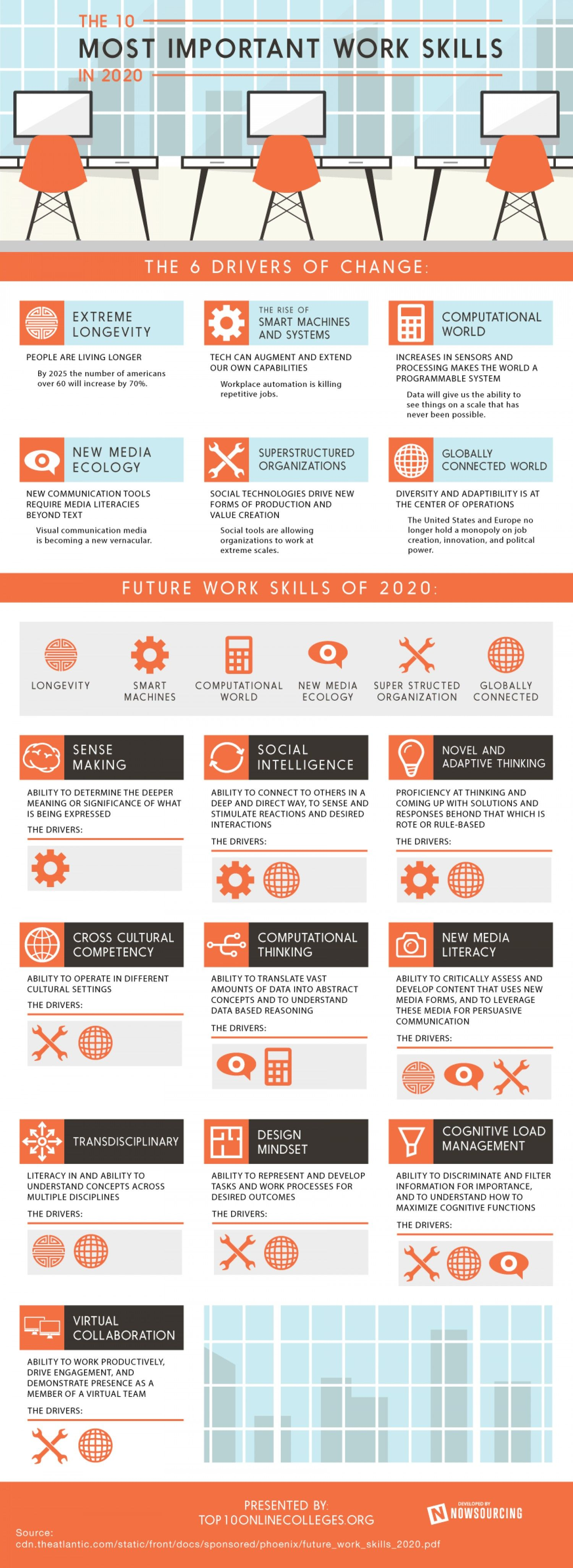 The 10 Most Important Work Skills In 2020 Infographic Work