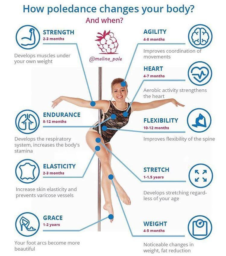 How pole dance changes your body pole dancing quotes