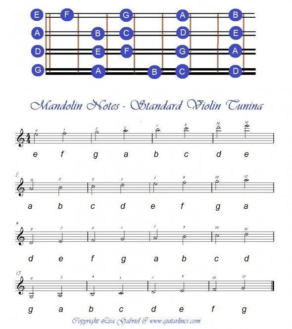Mandolin : mandolin chords rise eddie vedder Mandolin Chords at Mandolin Chords Riseu201a Mandolin ...