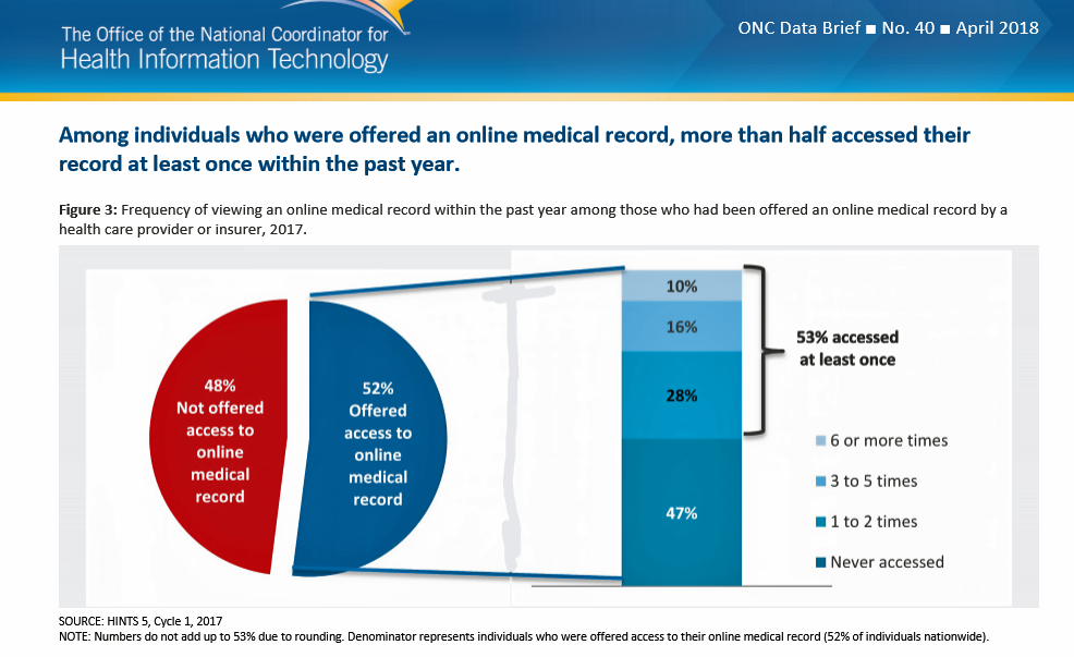 Nudging Patients To Use Ehrs Moving Toward A Tipping Point For