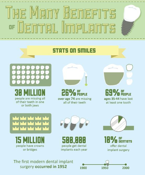 [Interesting facts about dental implants] --------------------------------------------------- ✳Dental implant perfectly mirrors the original, natural teeth. They look the same in size, in shape, in color and of course they function the same as well. #dentalimplant  #dentistry #dentalclinic #cvitaminclinic #szeged #hungary