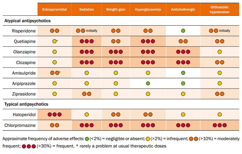 antipsychotics side effects chart