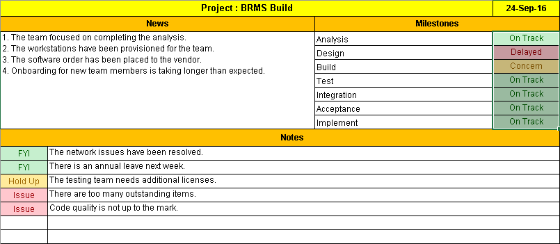 One Page Project Status Report Template A Weekly Status Report Project Status Report Report Template Project Management Templates